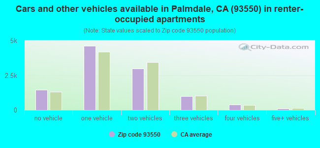 Cars and other vehicles available in Palmdale, CA (93550) in renter-occupied apartments