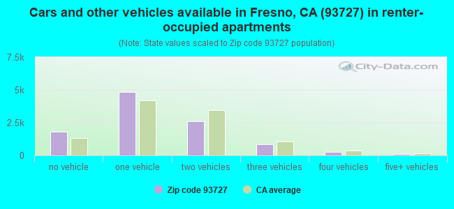 Cars and other vehicles available in Fresno, CA (93727) in renter-occupied apartments
