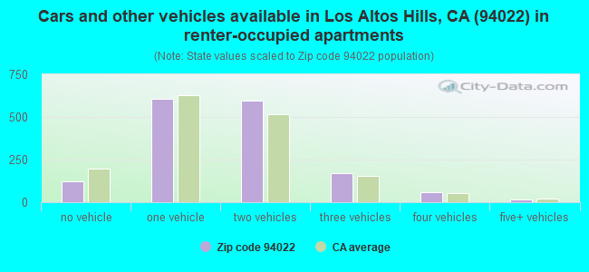 Cars and other vehicles available in Los Altos Hills, CA (94022) in renter-occupied apartments