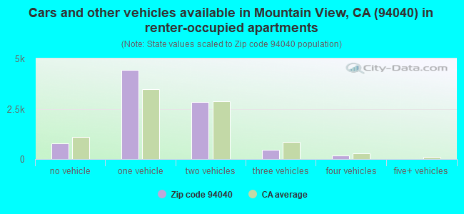 Cars and other vehicles available in Mountain View, CA (94040) in renter-occupied apartments