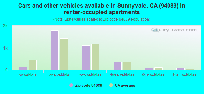 Cars and other vehicles available in Sunnyvale, CA (94089) in renter-occupied apartments