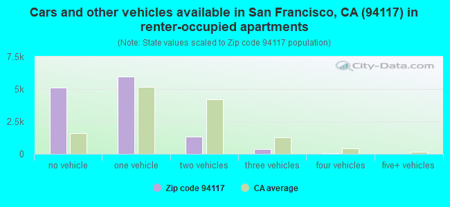 Cars and other vehicles available in San Francisco, CA (94117) in renter-occupied apartments