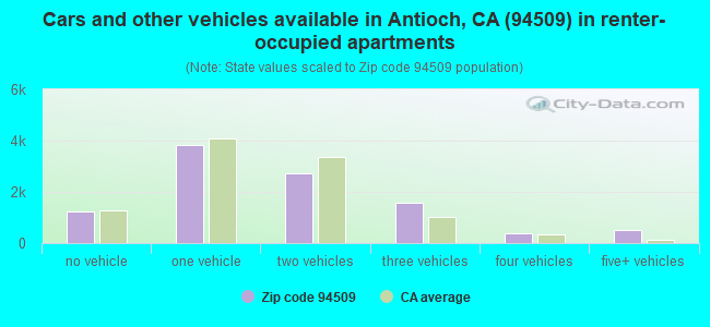 Cars and other vehicles available in Antioch, CA (94509) in renter-occupied apartments