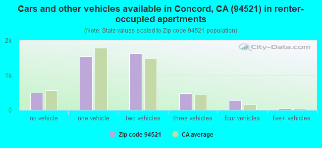 Cars and other vehicles available in Concord, CA (94521) in renter-occupied apartments