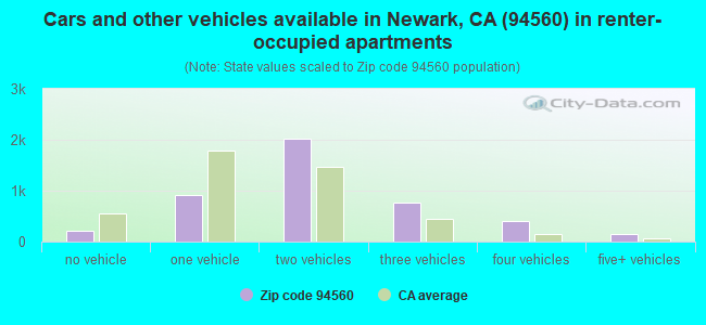 Cars and other vehicles available in Newark, CA (94560) in renter-occupied apartments