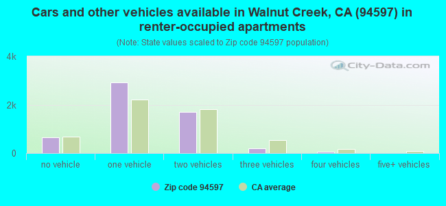 Cars and other vehicles available in Walnut Creek, CA (94597) in renter-occupied apartments