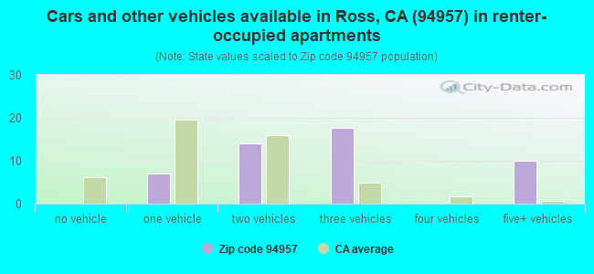 Cars and other vehicles available in Ross, CA (94957) in renter-occupied apartments