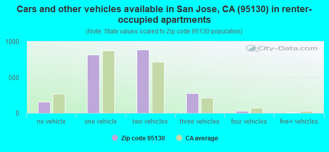 Cars and other vehicles available in San Jose, CA (95130) in renter-occupied apartments