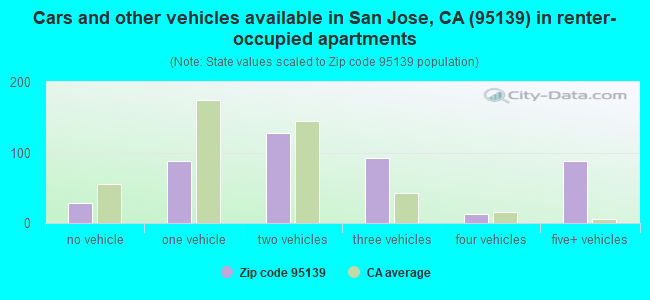 Cars and other vehicles available in San Jose, CA (95139) in renter-occupied apartments