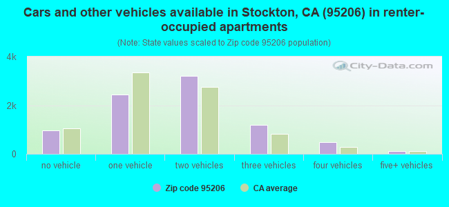 Cars and other vehicles available in Stockton, CA (95206) in renter-occupied apartments