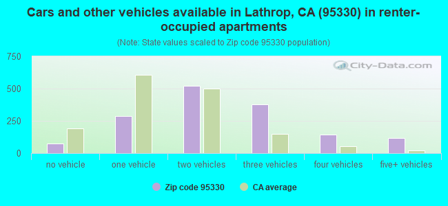 Cars and other vehicles available in Lathrop, CA (95330) in renter-occupied apartments