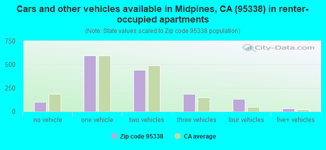 Cars and other vehicles available in Midpines, CA (95338) in renter-occupied apartments