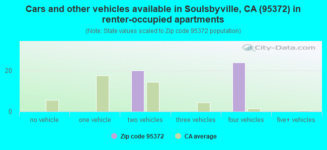 Cars and other vehicles available in Soulsbyville, CA (95372) in renter-occupied apartments