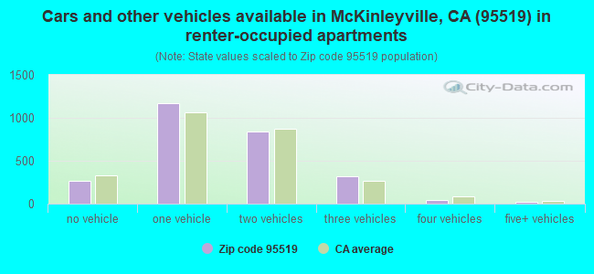 Cars and other vehicles available in McKinleyville, CA (95519) in renter-occupied apartments