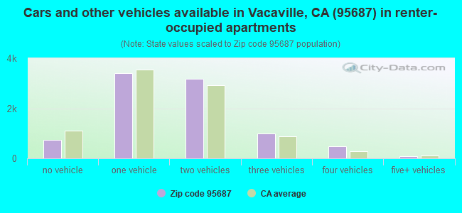 Cars and other vehicles available in Vacaville, CA (95687) in renter-occupied apartments