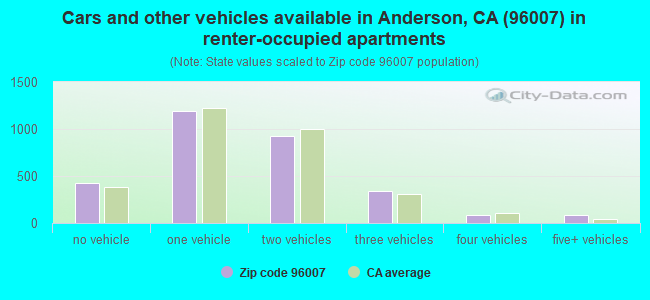 Cars and other vehicles available in Anderson, CA (96007) in renter-occupied apartments