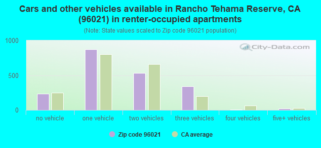 Cars and other vehicles available in Rancho Tehama Reserve, CA (96021) in renter-occupied apartments