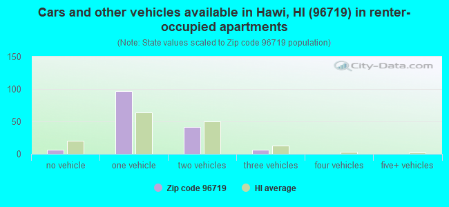 Cars and other vehicles available in Hawi, HI (96719) in renter-occupied apartments