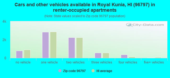 Cars and other vehicles available in Royal Kunia, HI (96797) in renter-occupied apartments