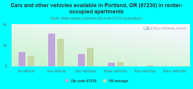 Cars and other vehicles available in Portland, OR (97230) in renter-occupied apartments