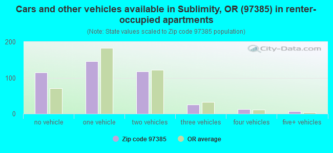Cars and other vehicles available in Sublimity, OR (97385) in renter-occupied apartments