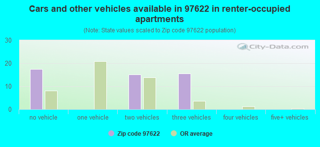 Cars and other vehicles available in 97622 in renter-occupied apartments