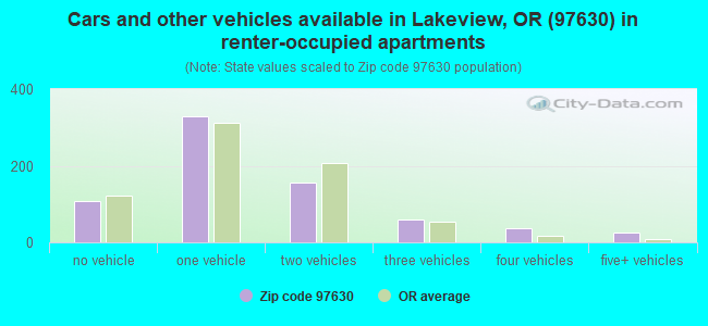Cars and other vehicles available in Lakeview, OR (97630) in renter-occupied apartments