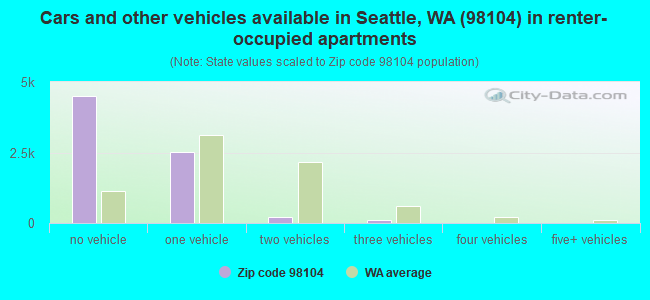 Cars and other vehicles available in Seattle, WA (98104) in renter-occupied apartments