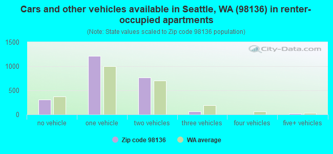 Cars and other vehicles available in Seattle, WA (98136) in renter-occupied apartments