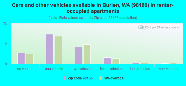 Cars and other vehicles available in Burien, WA (98166) in renter-occupied apartments