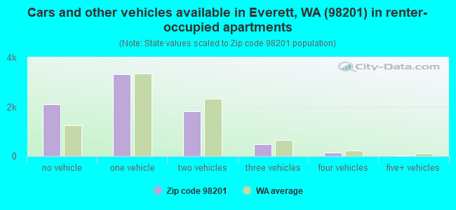 Cars and other vehicles available in Everett, WA (98201) in renter-occupied apartments