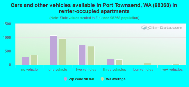 Cars and other vehicles available in Port Townsend, WA (98368) in renter-occupied apartments