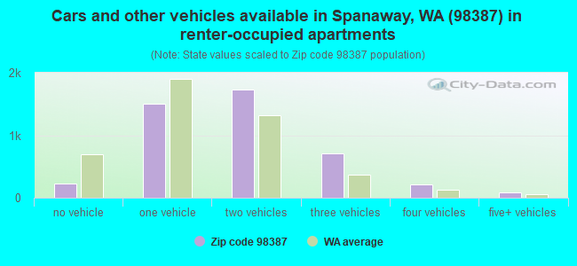 Cars and other vehicles available in Spanaway, WA (98387) in renter-occupied apartments