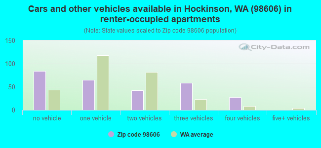 Cars and other vehicles available in Hockinson, WA (98606) in renter-occupied apartments