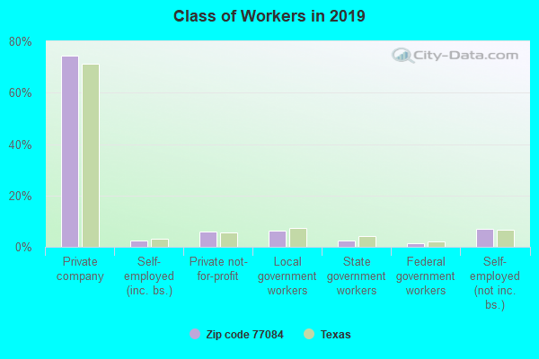 Class of Workers in 2017