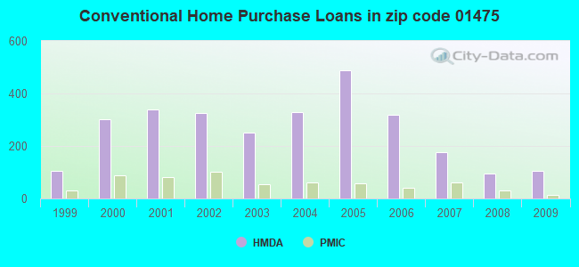 Conventional Home Purchase Loans in zip code 01475