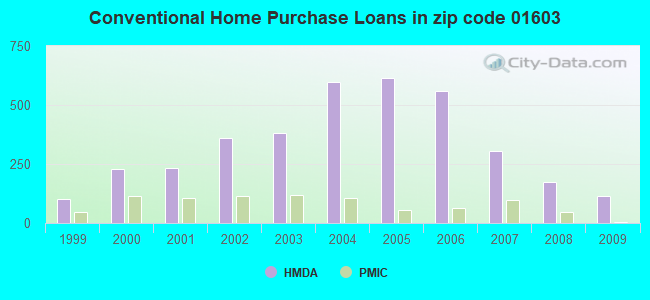 Conventional Home Purchase Loans in zip code 01603