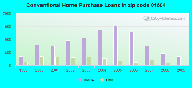 Conventional Home Purchase Loans in zip code 01604