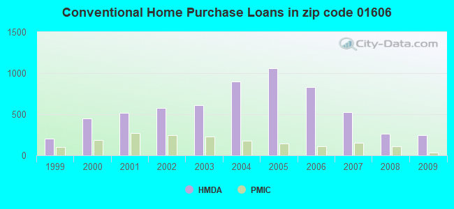 Conventional Home Purchase Loans in zip code 01606