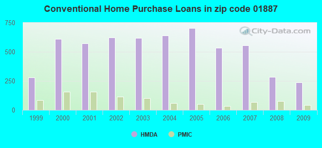 Conventional Home Purchase Loans in zip code 01887