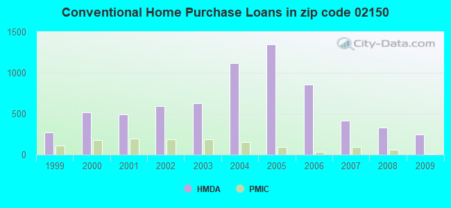Conventional Home Purchase Loans in zip code 02150