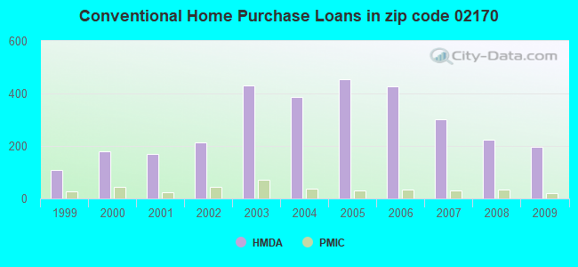 Conventional Home Purchase Loans in zip code 02170