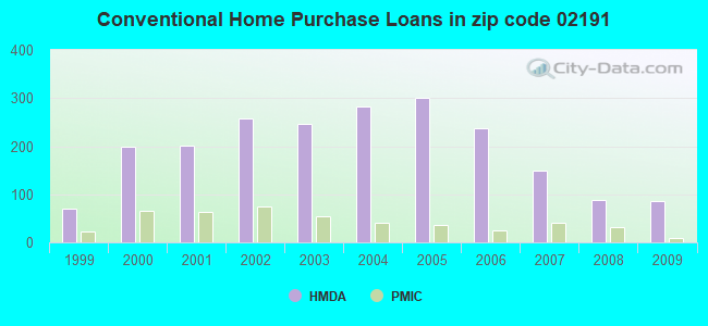 Conventional Home Purchase Loans in zip code 02191