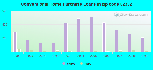 Conventional Home Purchase Loans in zip code 02332