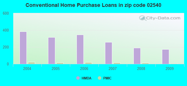 Conventional Home Purchase Loans in zip code 02540