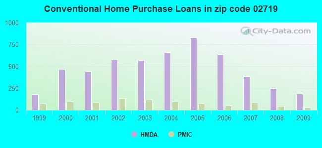 Conventional Home Purchase Loans in zip code 02719