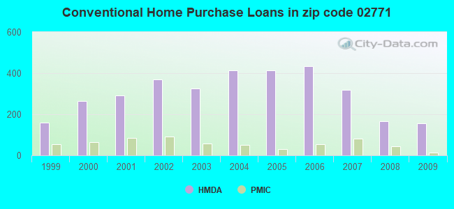 Conventional Home Purchase Loans in zip code 02771