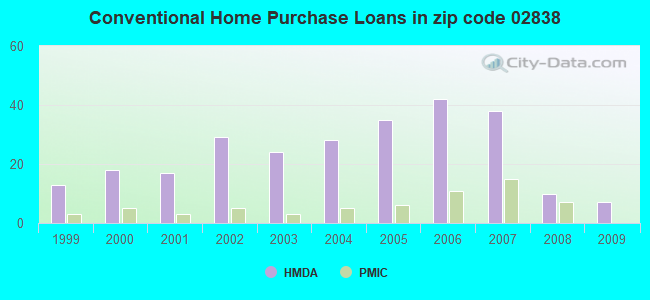 Conventional Home Purchase Loans in zip code 02838