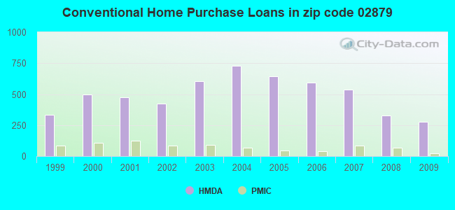 Conventional Home Purchase Loans in zip code 02879