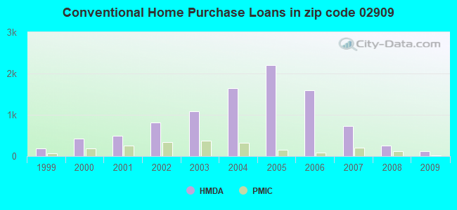 Conventional Home Purchase Loans in zip code 02909
